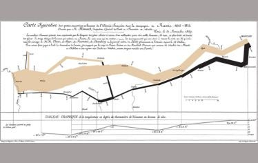 A graphic showing lines intersection, representing the losses suffered by Napoleon's army in the Russian campaign of 1812. A Winter Workshop at Tufts in January highlights the best ways to create and use infographics